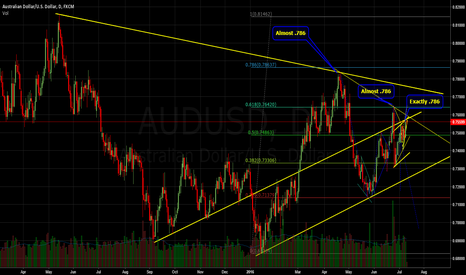 AUDUSD: AudUsd, On the top of a range and in love with .786's