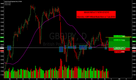 GBPJPY: GBPJPY: BUYING OPPORTUNITY AT CRITICAL SUPPORT LEVEL ON DAILY !!