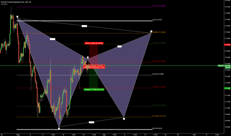 GBPJPY: GBPJPY SELL AT THE .618