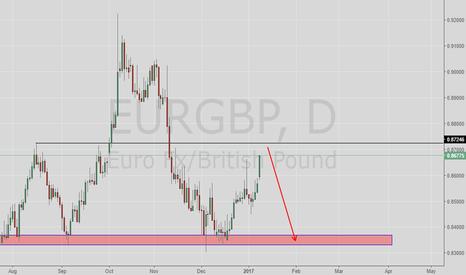 EURGBP: Tehnical View on EURGBP