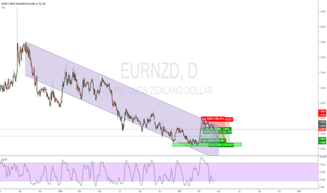 EURNZD: Short EURNZD at the top channel
