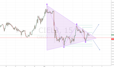 CIEL3: Congestion triangle - watch for the breakout