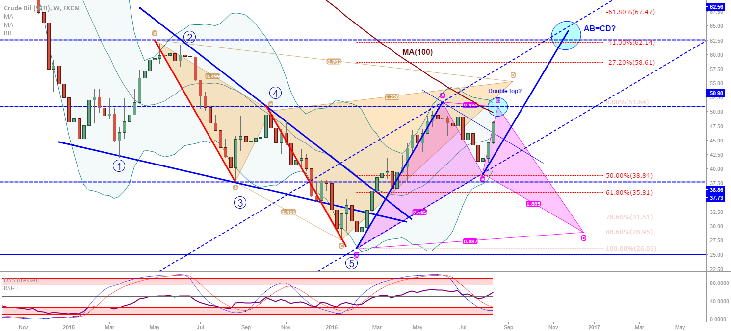 Crude Oil (WTI): Possible resistance up ahead...