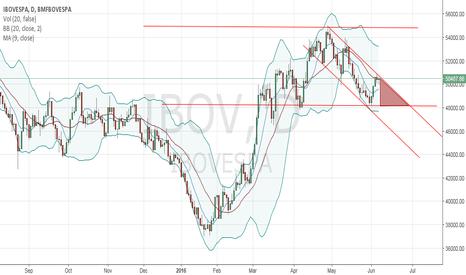 IBOV: IBOV decision triangle