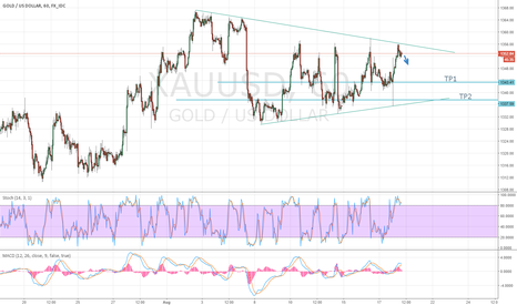 XAUUSD: Short Term Penant - Go short now