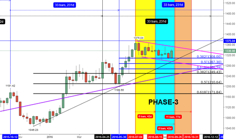 XAUUSD: GOLD WILL COMPLETE THE 2ND OF 42D IN THIS WEEK