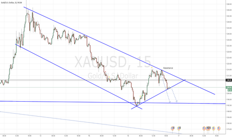 XAUUSD: Shortterm short on Gold