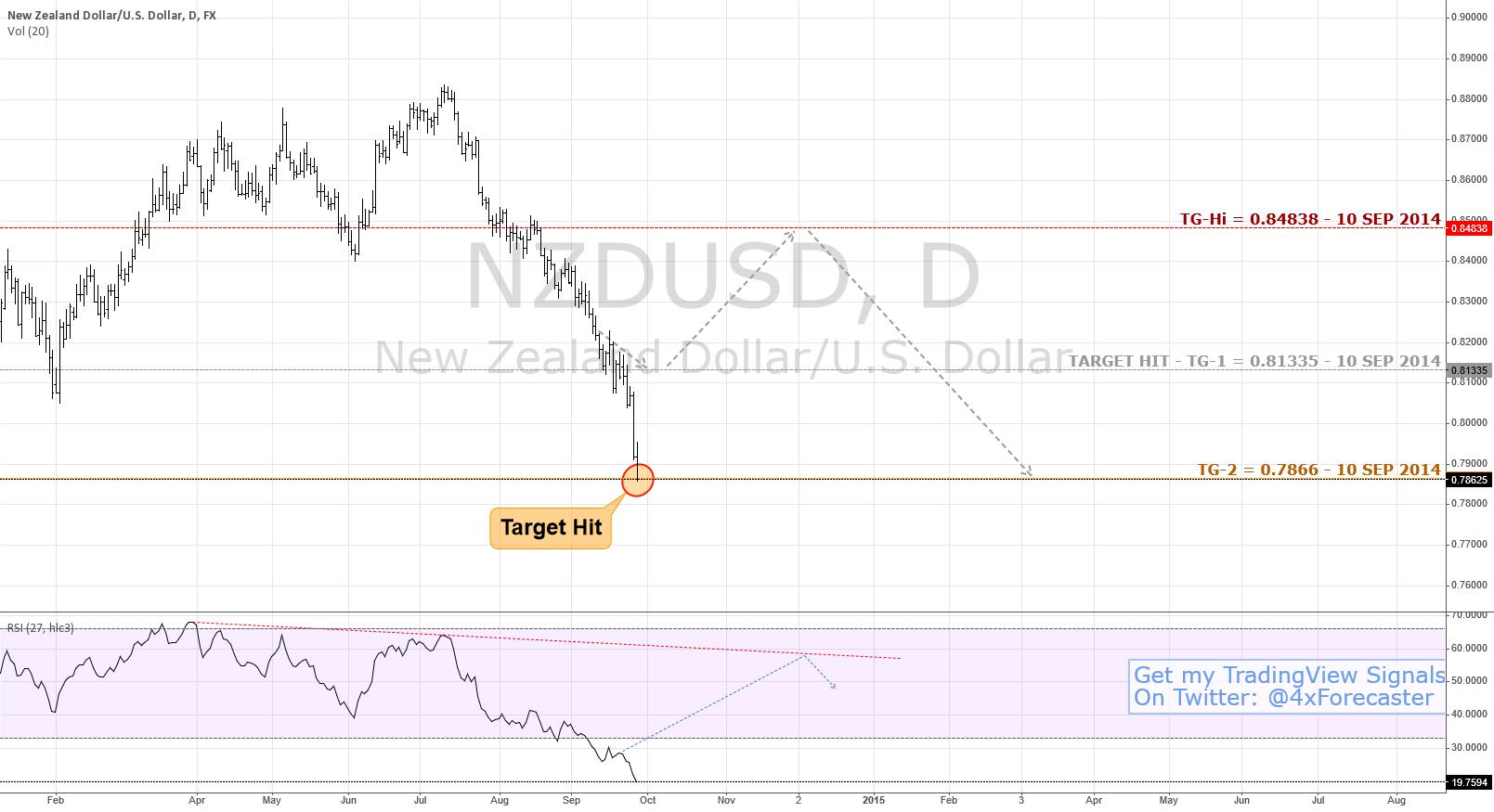 #Kiwi Moves Hit TG-2 Target; Ignored TG-Hi | #Forex $NZD $USD