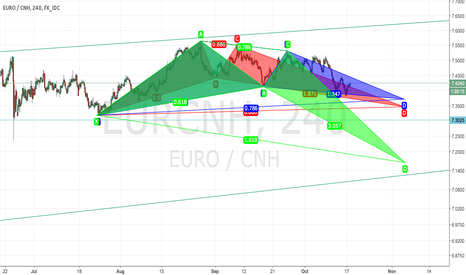 EURCNH: EUR/CHN Take Your Pick! Bat Gartley Crab