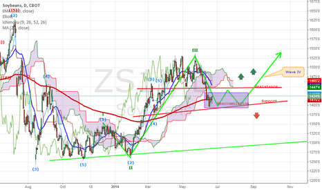 ZS1!: Soybeans neutral for next few days