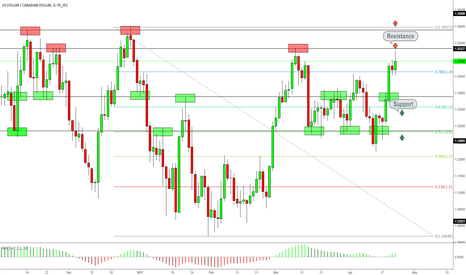 USDCAD: USDCAD Will we see triple top ?