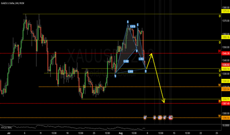 XAUUSD: GOLD pullback to 1345 then then short to 1306 ?