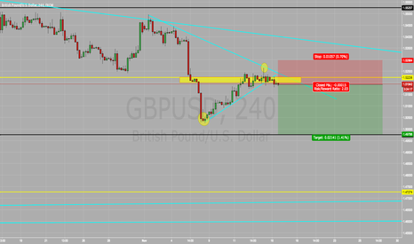 GBPUSD: GBP/USD SELL SELL SELL !!!