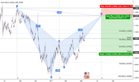 EURUSD: EUR/USD - Bearish Bat
