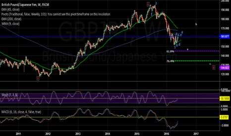 GBPJPY: gbpjpy big picture