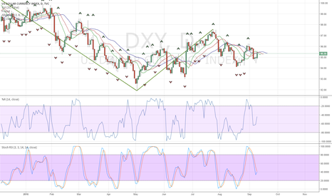 DXY: DXY D LONG BACK TO 100.0