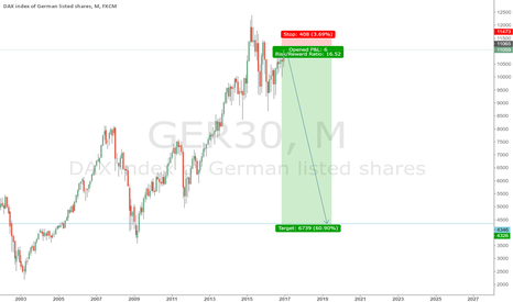 GER30: SHORT NOW!!