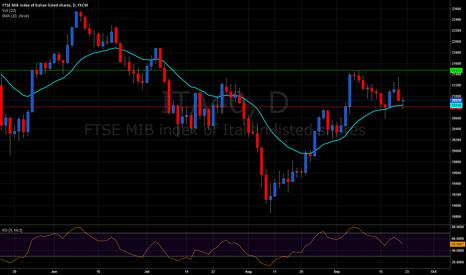 ITA40: FTSE MIB still above 20ema.