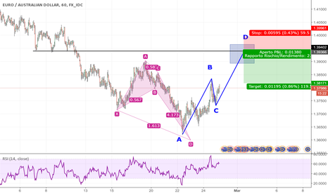 EURAUD: ABCD PATTERN su RESISTENZA 1.39380