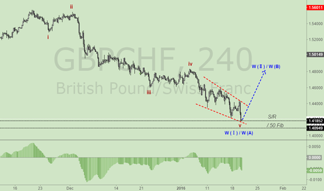 GBPCHF: NOTE:GBPCHF H4 WAVE COUNTER & POSITION ADJUSTMENT