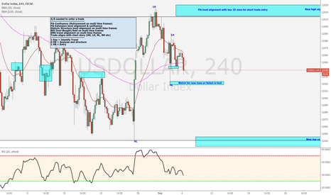 USDOLLAR: USD Challenging New Lows
