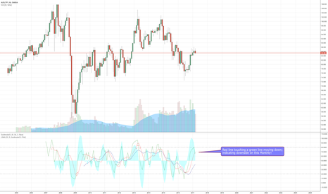 """AUDJPY: AUDJPY """"LONG"""" Term TA With Added Charts Going Down..."""