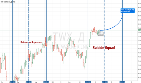 TWX: Отряд самоубийц