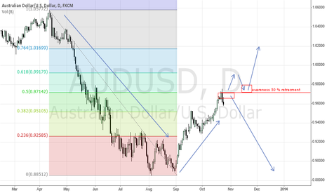 AUDUSD: aud long and short oppitunity