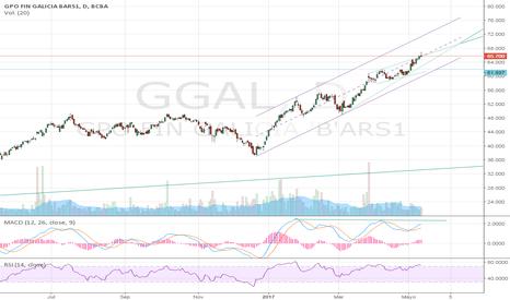 GGAL: Momento clave para la la banca.