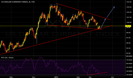 DXY: DXY is going up