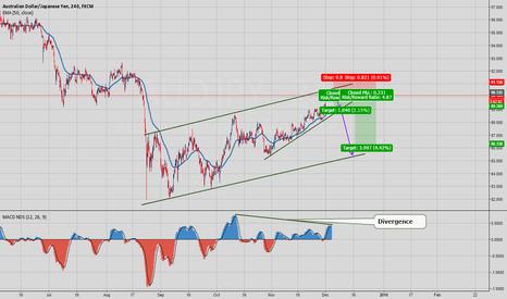 AUDJPY: Short Setup - Channel + Divergence - Good Risk Reward Ratio