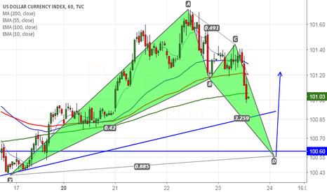 DXY: US Dollar index forms bullish Bat pattern, good to buy on dips