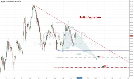 CADJPY: Butterfly pattern