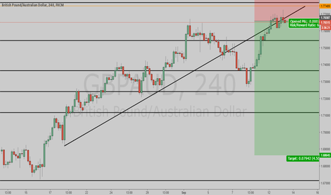 GBPAUD: shorts ready to go