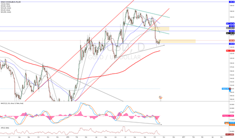 XAUUSD: GOLD trying to bounce back