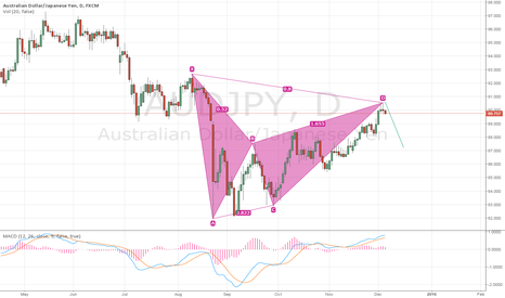 AUDJPY: Beautiful Bat pattern in Aud-jpy daily chart ready to go down!!!
