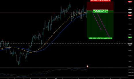 USDCAD: USDCAD Tipping Edge