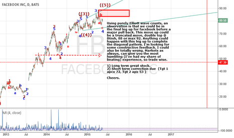 FB: Near Term Top approaching in FB and time to pocket some gains.