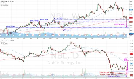 NBL: NBL bearish gap down