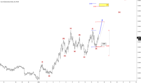 EURAUD: EURAUD : Intraday View