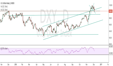 DXY: Correction Begun...