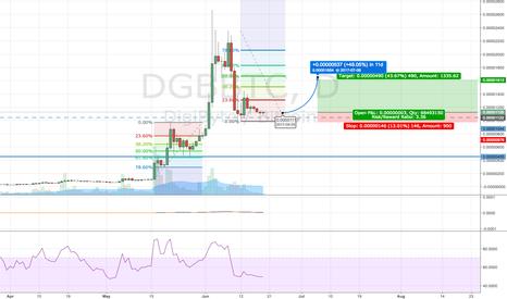 DGBBTC: Aggressive Long DGB 1st attempt
