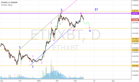 ETHXBT: The correction will be bigger then expected