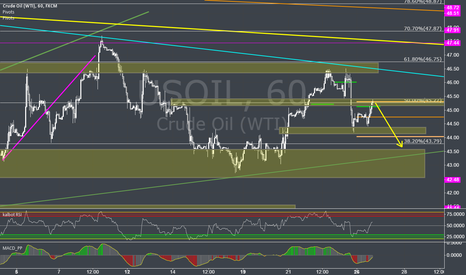 USOIL: looking for priceaction to short oil
