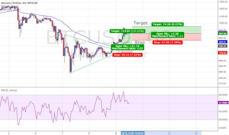 BTCUSD: Bitcoin / US Dollar, 60m Chart, MtGox