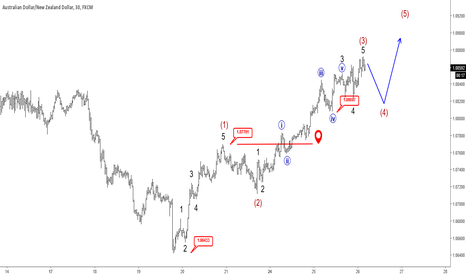 AUDNZD: Elliott Wave Analysis: AUDNZD Trading In Late Stages Of Wave 3