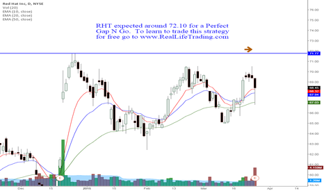 RHT: RHT Day Trade Perfect Gap N Go (Brad Reed Mar26,2015)