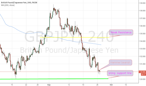 GBPJPY: Support line and hammer bear candle in Gbpjpy