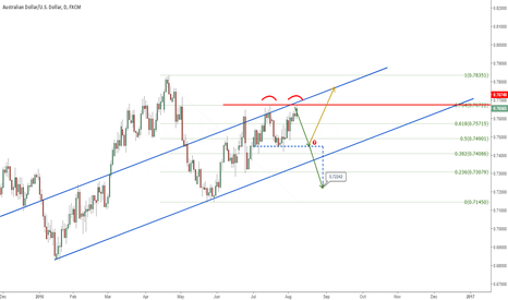 AUDUSD: AUDUSD Double top?