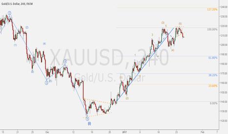 XAUUSD: GOLD/DOLLAR - Daily correction on hourly basis.